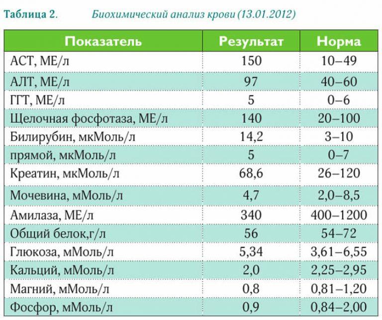 Повышение аст у беременных 34