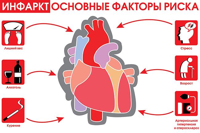 инфаркта миокарда,