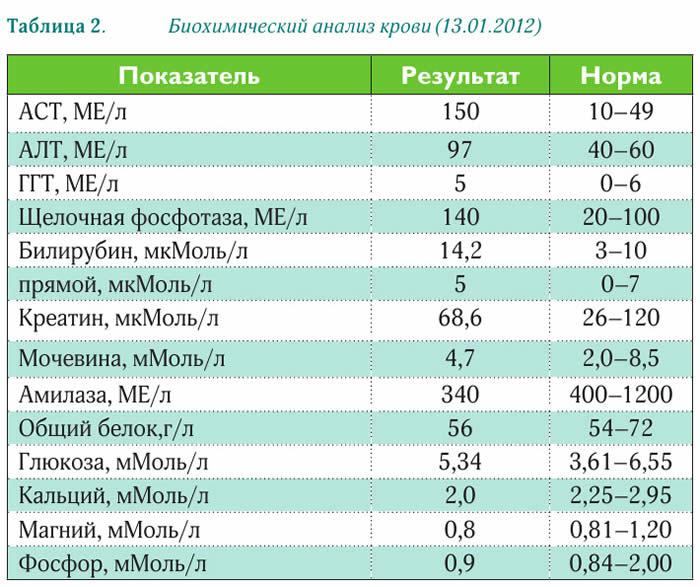 Биохимический анализ крови.....